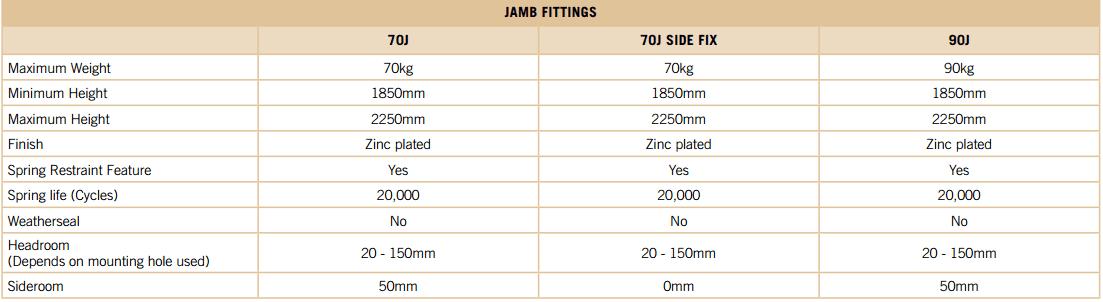 Jam Fitting Tilt A Door